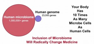 Microbiome-genome-genes-10-times-cells-bacteria