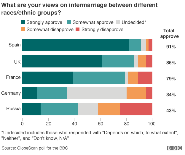 _89466465_identity_poll_intermarriage_chart_624